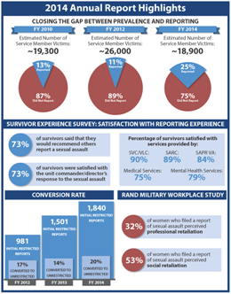 FY14 Annual Report Highlights Infographic